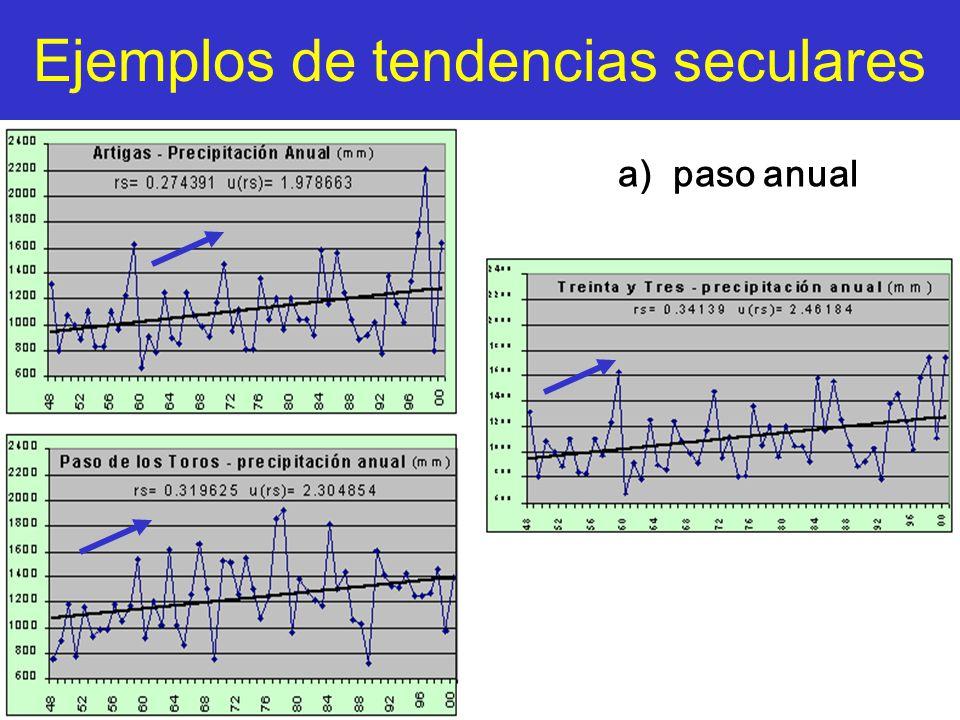 Ejemplos de tendencias seculares a) paso anual