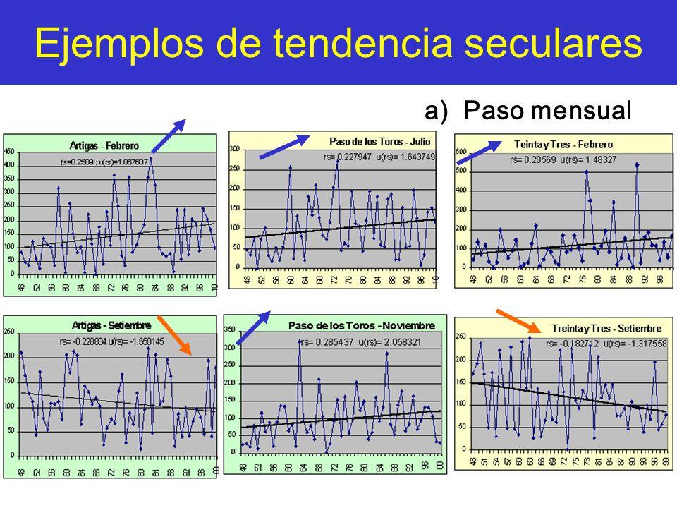 Ejemplos de tendencia seculares a) Paso mensual