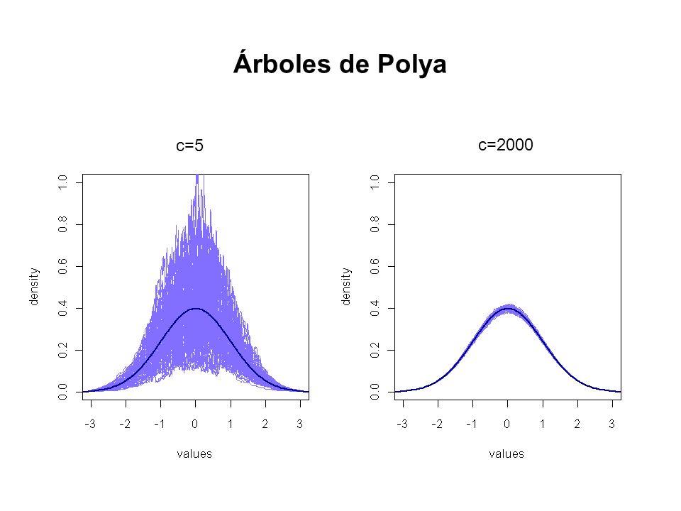 Árboles de Polya c=5 c=2000