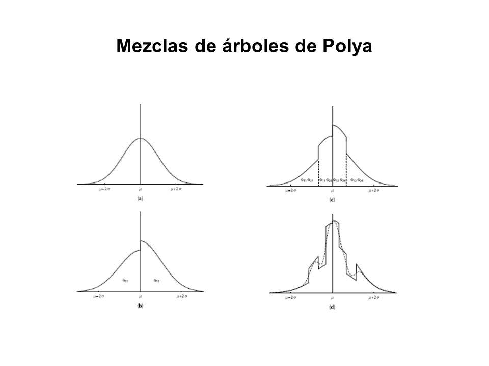 Mezclas de árboles de Polya
