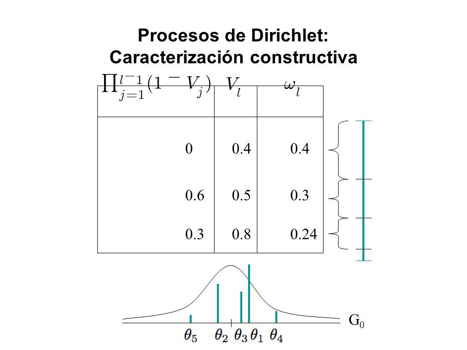 Procesos de Dirichlet: Caracterización constructiva G0G0 00.4 0.60.50.3 0.80.24 ! l V l Q l ¡ 1 j = 1 ( 1 ¡ V j )