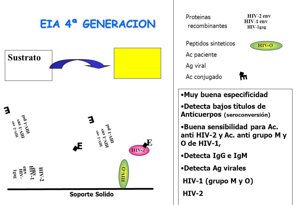 HIV-2 env HIV-1 env HIV-1 pol E Soporte Solido HIV-2 env HIV-1 env HIV- 1gag HIV-O HIV-2 env HIV-1 env HIV-1 pol E E HIV-2 E Sustrato Proteinas recombinantes Peptidos sinteticos Ac paciente Ag viral Ac conjugado HIV-2 env HIV-1 env HIV-1gag HIV-O E EIA 4ª GENERACION Muy buena especificidad Detecta bajos títulos de Anticuerpos (seroconversión) Buena sensibilidad para Ac.