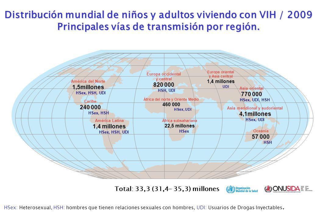 Total: 33,3 (31,4– 35,3) millones Europa occidental y central 820 000 HSH, UDI África del norte y Oriente Medio 460 000 HSex, UDI África subsahariana 22,5 millones HSex Europa oriental y Asia central 1,4 millones UDI Asia meridional y sudoriental4,1millones HSex, UDI Oceanía 57 000 HSH América del Norte1,5millones HSex, HSH, UDI Caribe 240 000 HSex, HSH América Latina 1,4 millones HSex, HSH, UDI Asia oriental 770 000 HSex, UDI, HSH Distribución mundial de niños y adultos viviendo con VIH / 2009 Principales vías de transmisión por región.