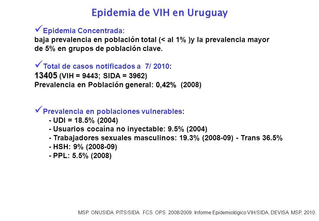Epidemia de VIH en Uruguay Epidemia Concentrada: baja prevalencia en población total (< al 1% )y la prevalencia mayor de 5% en grupos de población clave.