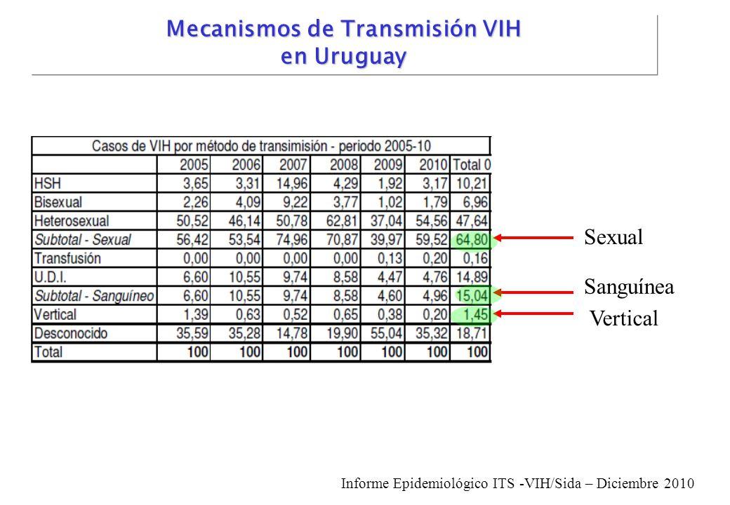 Sexual Sanguínea Vertical Informe Epidemiológico ITS -VIH/Sida – Diciembre 2010 Mecanismos de Transmisión VIH en Uruguay