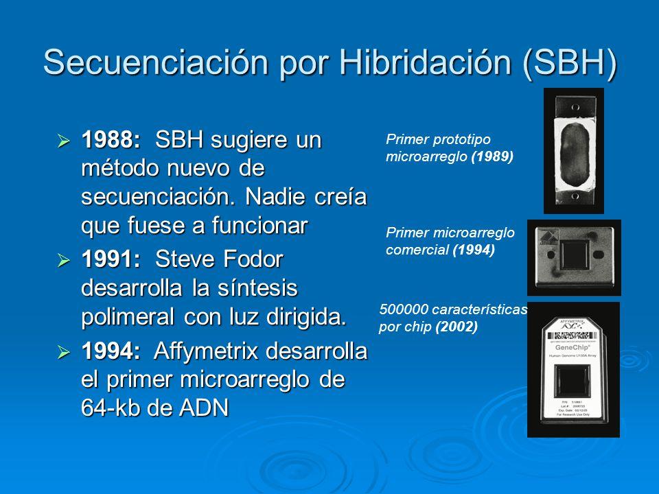 Secuenciación por Hibridación (SBH) 1988: SBH sugiere un método nuevo de secuenciación. Nadie creía que fuese a funcionar 1988: SBH sugiere un método