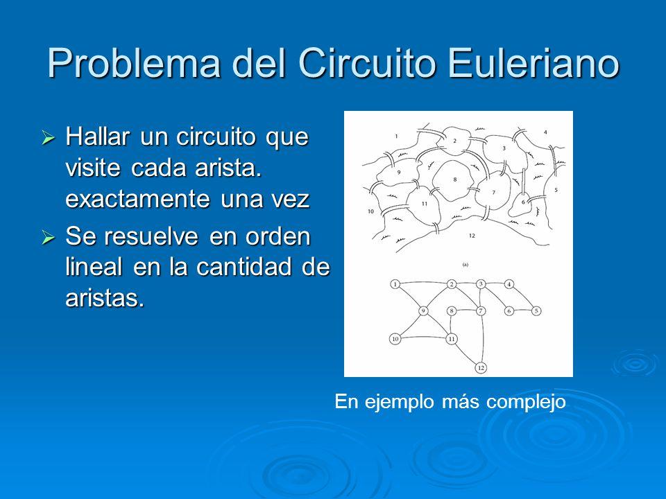 Problema del Circuito Euleriano Hallar un circuito que visite cada arista. exactamente una vez Hallar un circuito que visite cada arista. exactamente