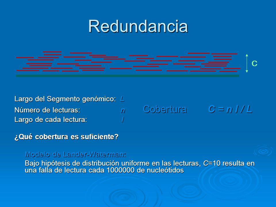 Redundancia Largo del Segmento genómico: L Número de lecturas: n Cobertura C = n l / L Largo de cada lectura: l ¿Qué cobertura es suficiente? Modelo d