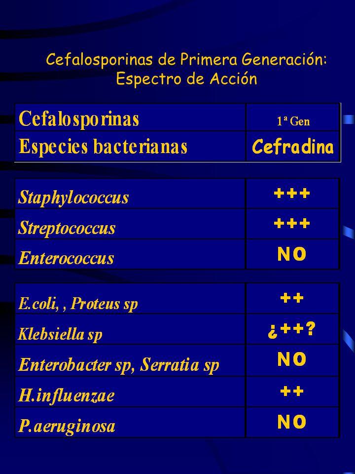 Cefalosporinas de Primera Generación: Espectro de Acción
