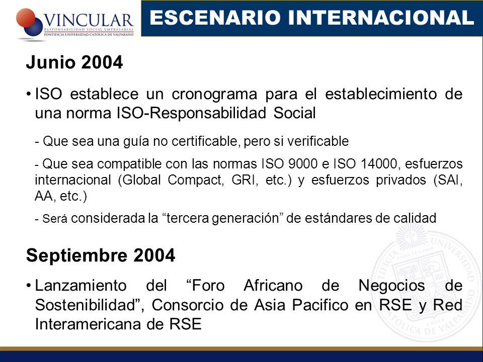 Junio 2004 ISO establece un cronograma para el establecimiento de una norma ISO-Responsabilidad Social - Que sea una guía no certificable, pero si verificable - Que sea compatible con las normas ISO 9000 e ISO 14000, esfuerzos internacional (Global Compact, GRI, etc.) y esfuerzos privados (SAI, AA, etc.) - Será considerada la tercera generación de estándares de calidad Septiembre 2004 Lanzamiento del Foro Africano de Negocios de Sostenibilidad, Consorcio de Asia Pacifico en RSE y Red Interamericana de RSE ESCENARIO INTERNACIONAL