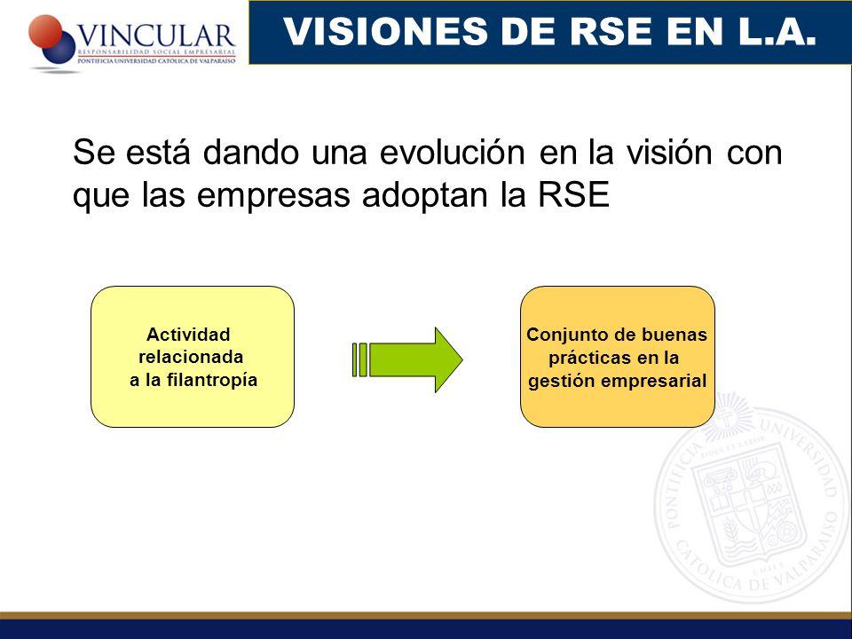 Actividad relacionada a la filantropía Se está dando una evolución en la visión con que las empresas adoptan la RSE Conjunto de buenas prácticas en la gestión empresarial
