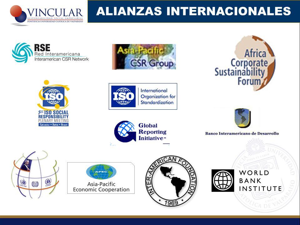 Nuevos consumidores, principalmente en países desarrollados Estándares Calidad Emergentes, Especialmente ISO 26000 en RS ONGs Transnacionales y efecto cascada Atracción de Inversiones Extranjeras Globalización Tratados de Libre Comercio EMPRESA Competencia entre países y continentes Cadena Global de Suministros ESCENARIO INTERNACIONAL