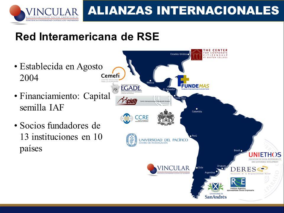 Red Interamericana de RSE Establecida en Agosto 2004 Financiamiento: Capital semilla IAF Socios fundadores de 13 instituciones en 10 países ALIANZAS INTERNACIONALES