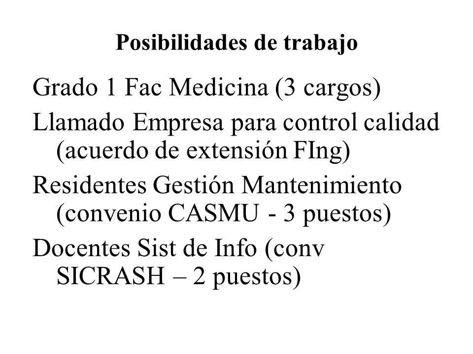 Posibilidades de trabajo Grado 1 Fac Medicina (3 cargos) Llamado Empresa para control calidad (acuerdo de extensión FIng) Residentes Gestión Mantenimi