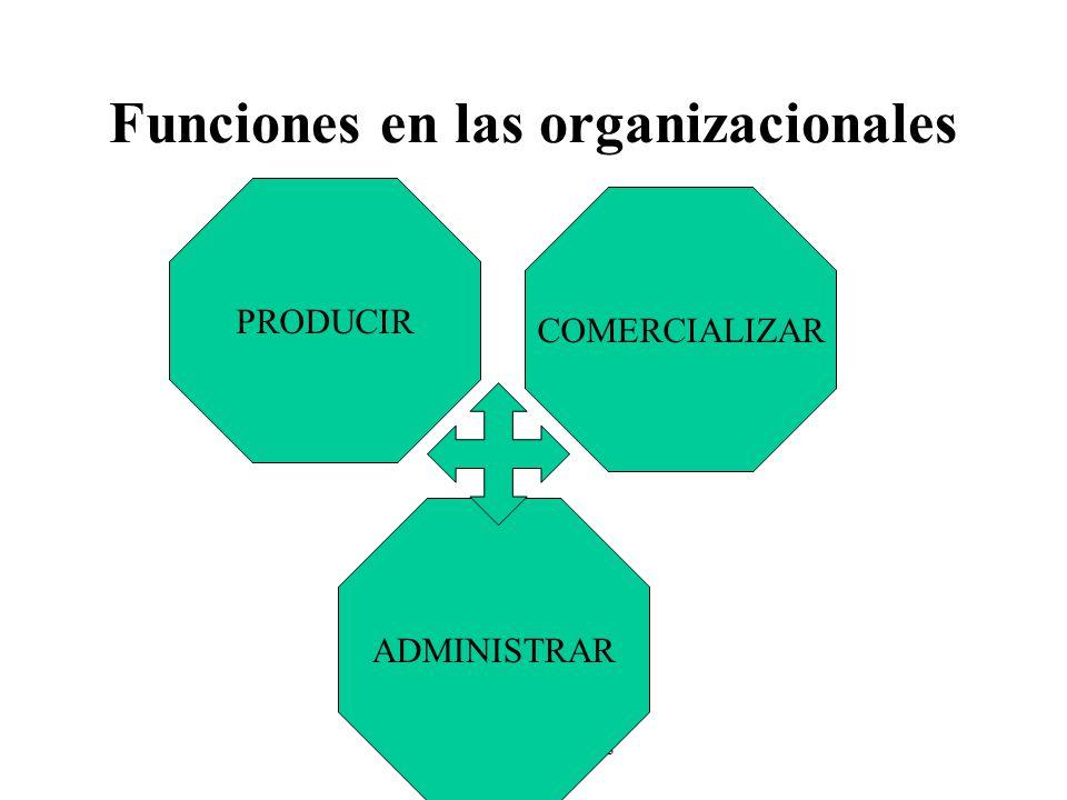 Teorías y Prácticas Funciones en las organizacionales PRODUCIR ADMINISTRAR COMERCIALIZAR