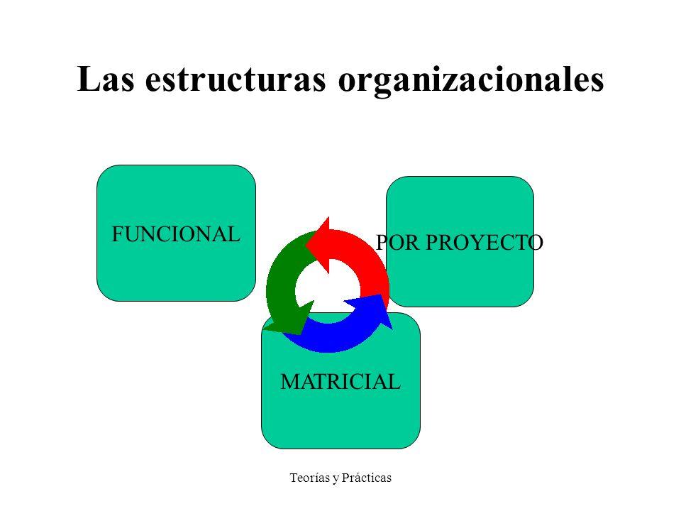Teorías y Prácticas Las estructuras organizacionales FUNCIONAL POR PROYECTO MATRICIAL