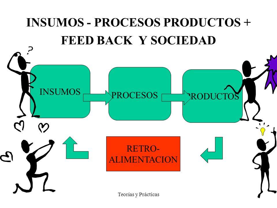 Teorías y Prácticas INSUMOS - PROCESOS PRODUCTOS + FEED BACK Y SOCIEDAD INSUMOS PRODUCTOS PROCESOS RETRO- ALIMENTACION