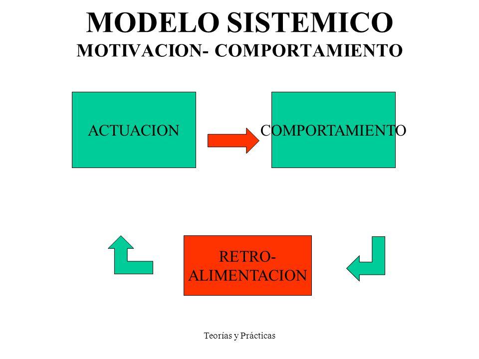 Teorías y Prácticas MODELO SISTEMICO MOTIVACION- COMPORTAMIENTO ACTUACIONCOMPORTAMIENTO RETRO- ALIMENTACION