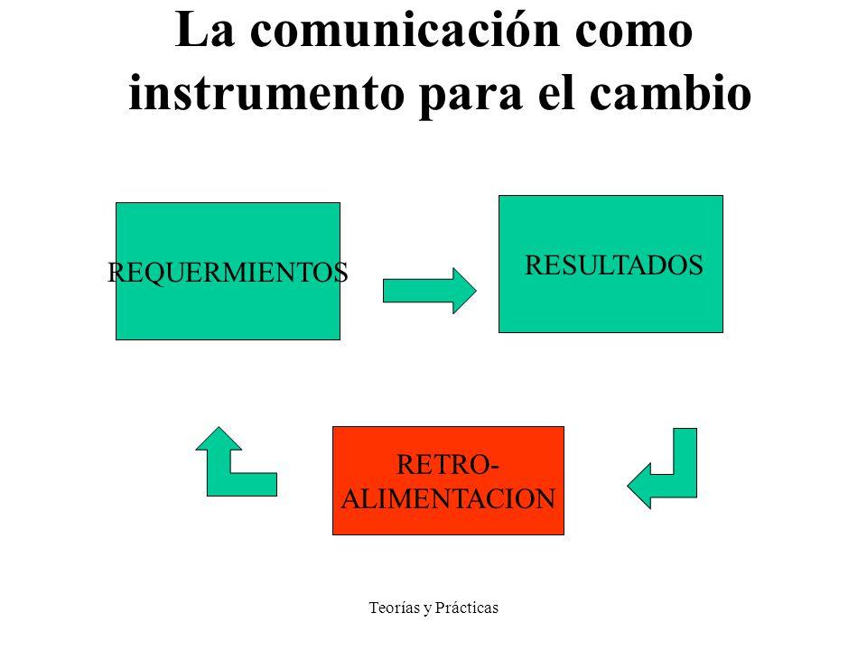 Teorías y Prácticas MODELO SISTEMICO La comunicación como instrumento para el cambio REQUERMIENTOS RESULTADOS RETRO- ALIMENTACION