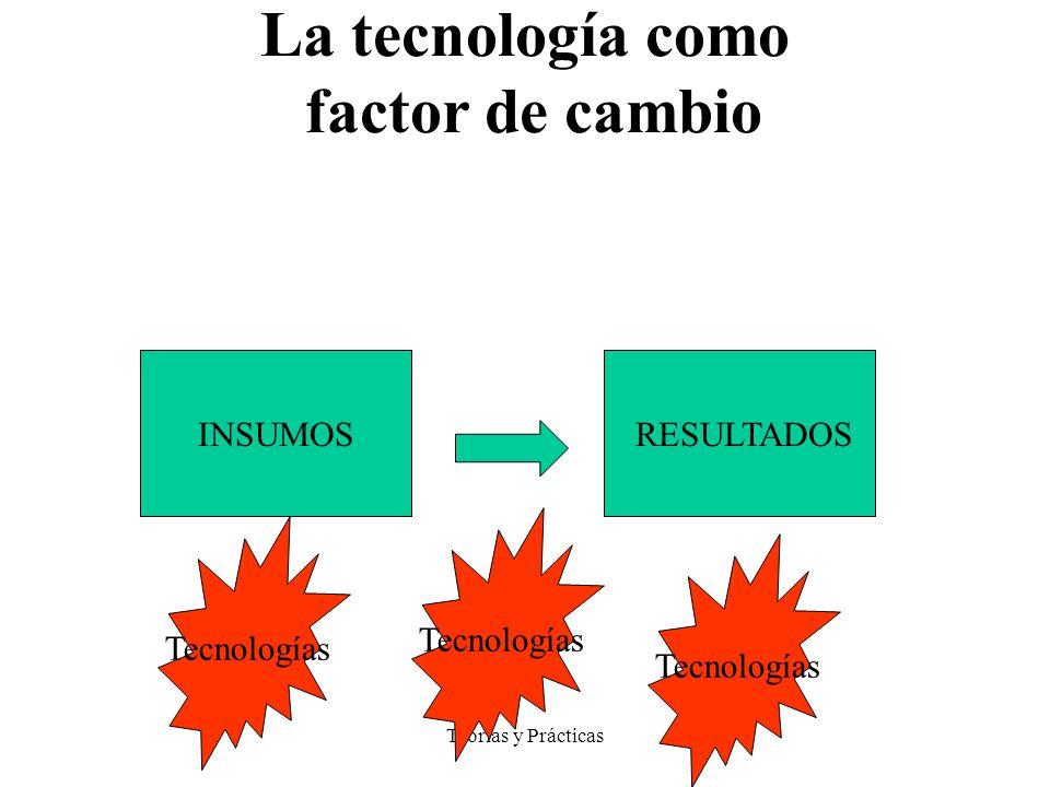 Teorías y Prácticas MODELO SISTEMICO La tecnología como factor de cambio INSUMOS RESULTADOS Tecnologías