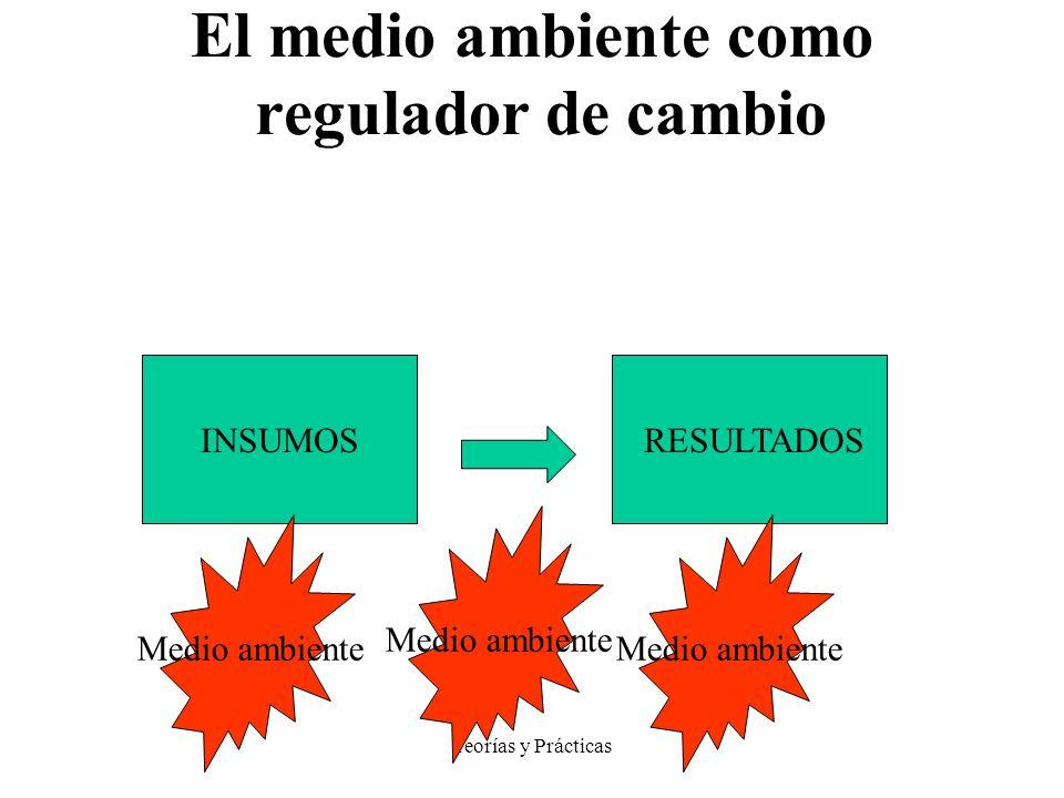 Teorías y Prácticas MODELO SISTEMICO El medio ambiente como regulador de cambio INSUMOS RESULTADOS Medio ambiente