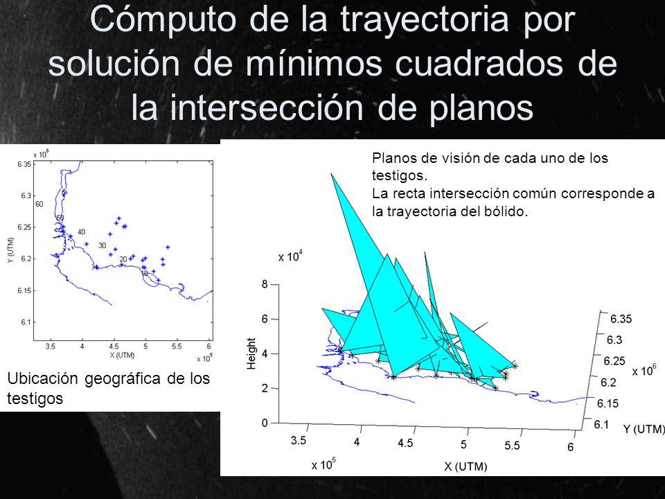 Cómputo de la trayectoria por solución de mínimos cuadrados de la intersección de planos Planos de visión de cada uno de los testigos. La recta inters
