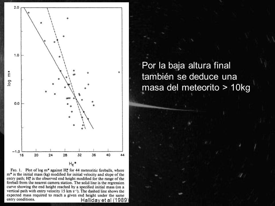 Por la baja altura final también se deduce una masa del meteorito > 10kg Halliday et al (1989)