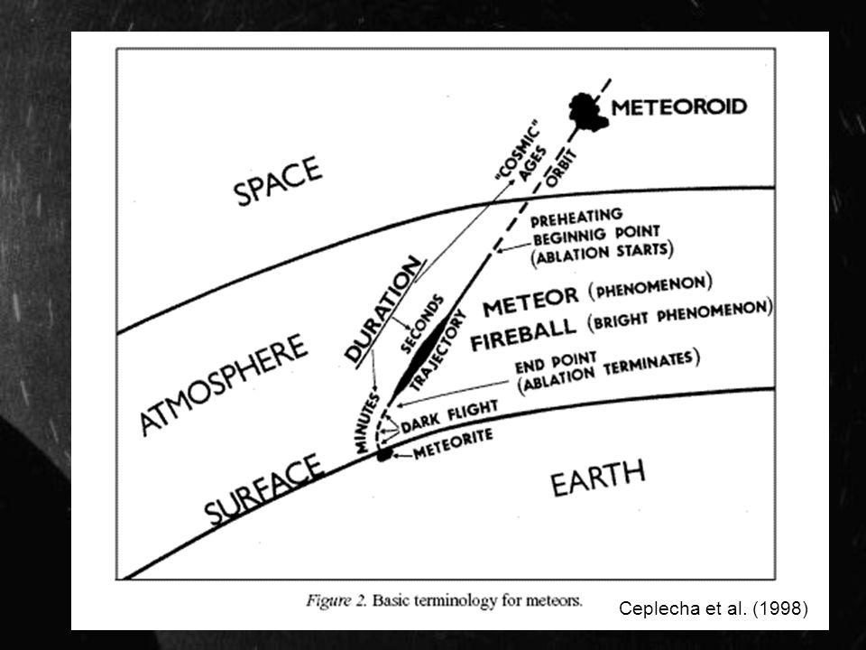 Transformación geocéntrica v exo = v * [-Rad] v exo – velocidad exoatmosférica Rad – versor en dirección del radiante v – velocidad medida o asumida al ingreso a la atmósfera (v = 21 km/s) v rot – velocidad de rotación de la Tierra v g – velocidad exoatmosférica corregida, velocidad geocéntrica.