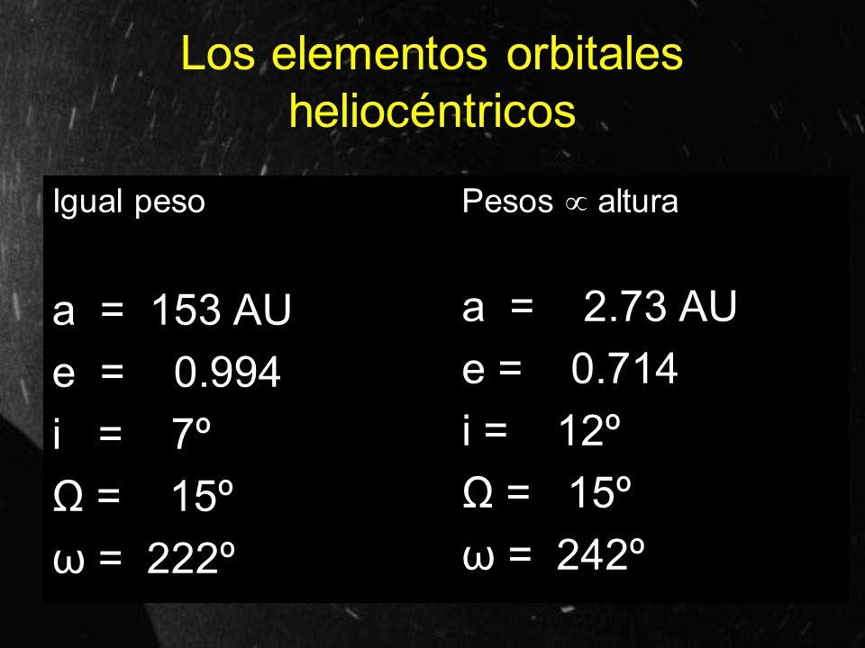 Los elementos orbitales heliocéntricos Igual peso a = 153 AU e = 0.994 i = 7º Ω = 15º ω = 222º Pesos altura a = 2.73 AU e = 0.714 i = 12º Ω = 15º ω =