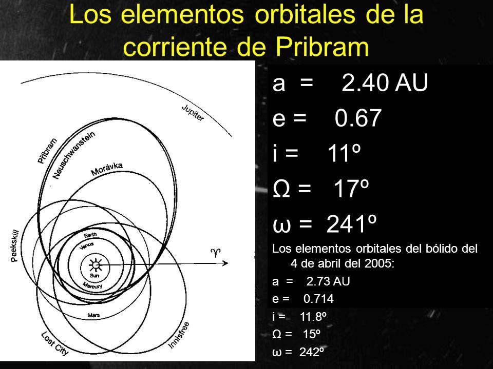 Los elementos orbitales de la corriente de Pribram a = 2.40 AU e = 0.67 i = 11º Ω = 17º ω = 241º Los elementos orbitales del bólido del 4 de abril del