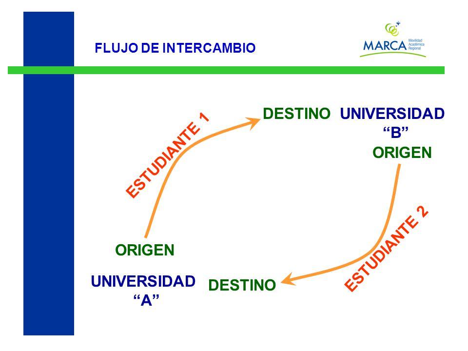 UNIVERSIDAD A UNIVERSIDAD B FLUJO DE INTERCAMBIO DESTINO ORIGEN ESTUDIANTE 1 ESTUDIANTE 2