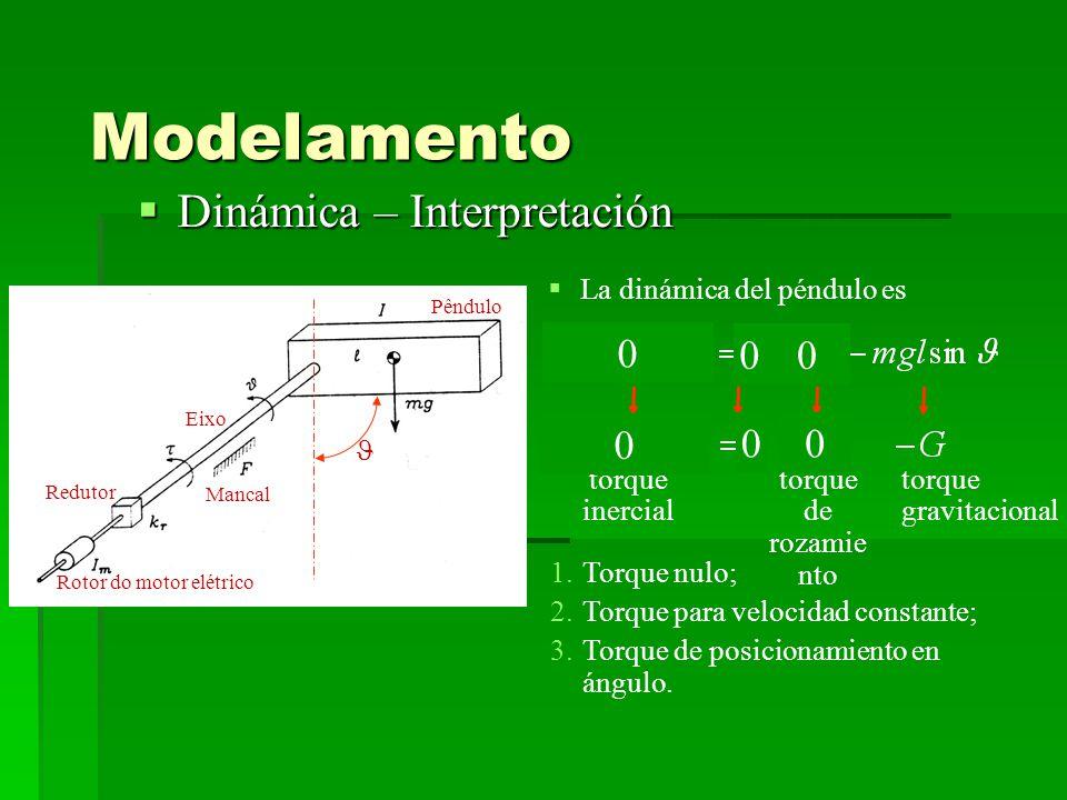 Modelamento Dinámica – Interpretación Dinámica – Interpretación La dinámica del péndulo es torque inercial torque de rozamie nto torque gravitacional 1.Torque nulo; 2.Torque para velocidad constante; 3.Torque de posicionamiento en ángulo.