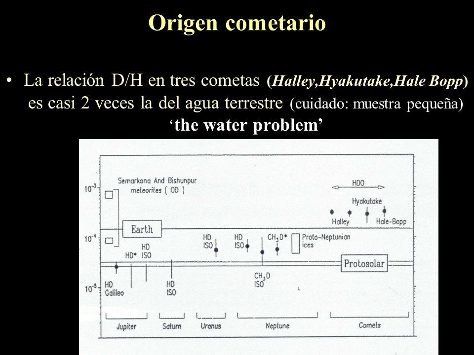 Aspectos positivos ¿de donde provienen los océanos? El agua terrestre no es primordial, proviene de mayores distancias al Sol (no condensa a 1 UA). Fe