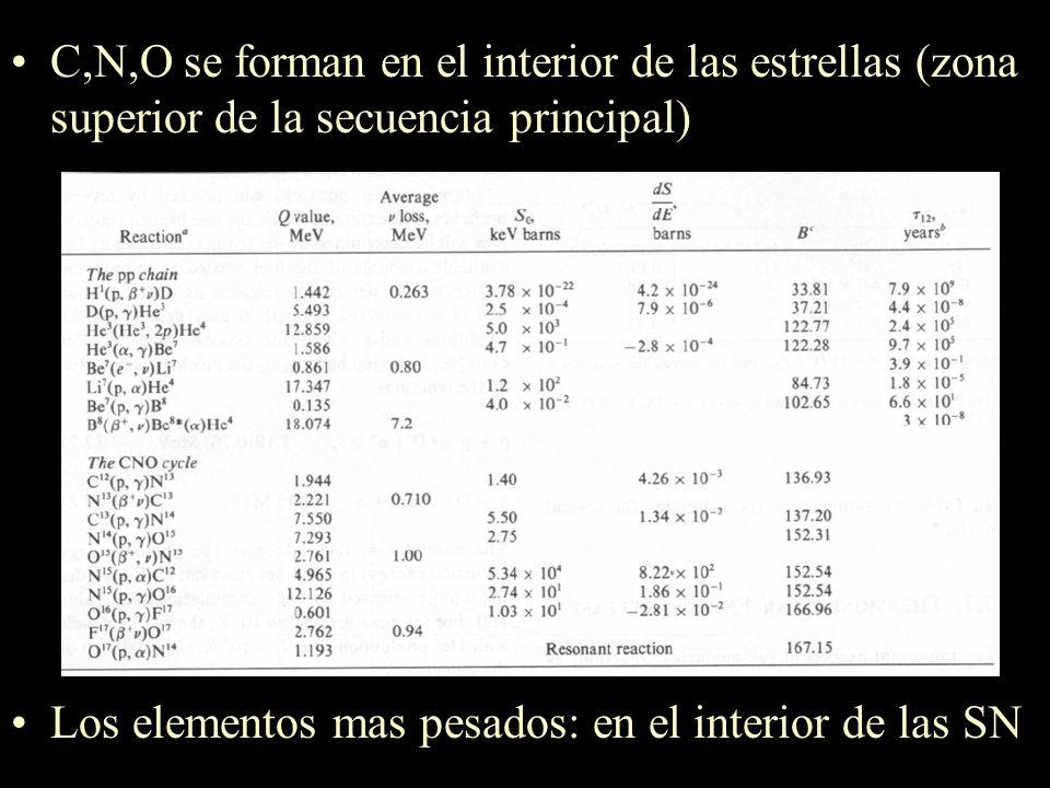 2- Composición química del Universo 1963- Con el análisis espectral surge la astrofísica. A partir del análisis espectral + meteoritos + rocas lunares