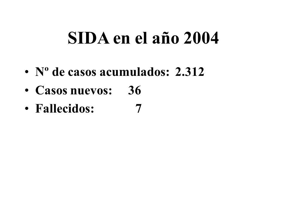 SIDA en el año 2004 Nº de casos acumulados: 2.312 Casos nuevos: 36 Fallecidos: 7