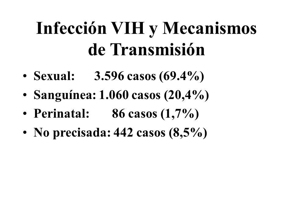 Infección VIH y Mecanismos de Transmisión Sexual: 3.596 casos (69.4%) Sanguínea: 1.060 casos (20,4%) Perinatal: 86 casos (1,7%) No precisada: 442 caso