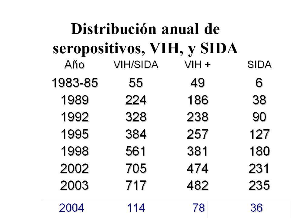 Distribución anual de seropositivos, VIH, y SIDA