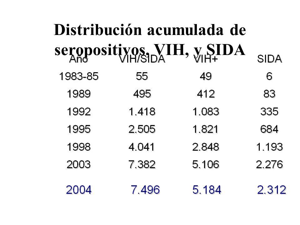 Distribución acumulada de seropositivos, VIH, y SIDA