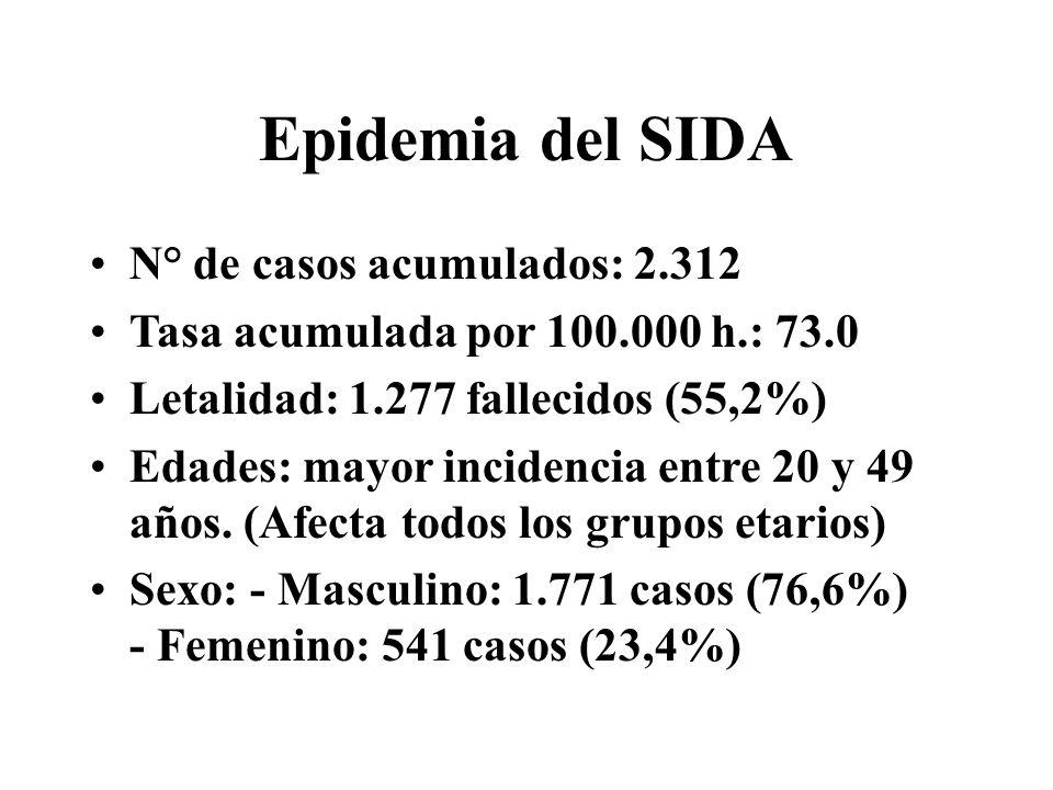 Epidemia del SIDA N° de casos acumulados: 2.312 Tasa acumulada por 100.000 h.: 73.0 Letalidad: 1.277 fallecidos (55,2%) Edades: mayor incidencia entre