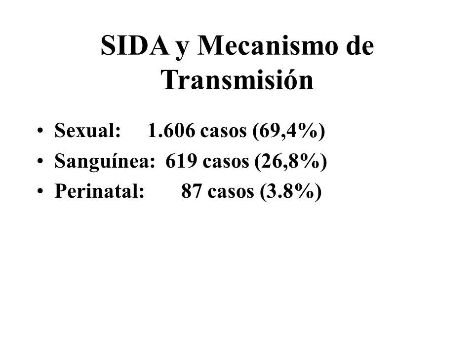 SIDA y Mecanismo de Transmisión Sexual: 1.606 casos (69,4%) Sanguínea: 619 casos (26,8%) Perinatal: 87 casos (3.8%)