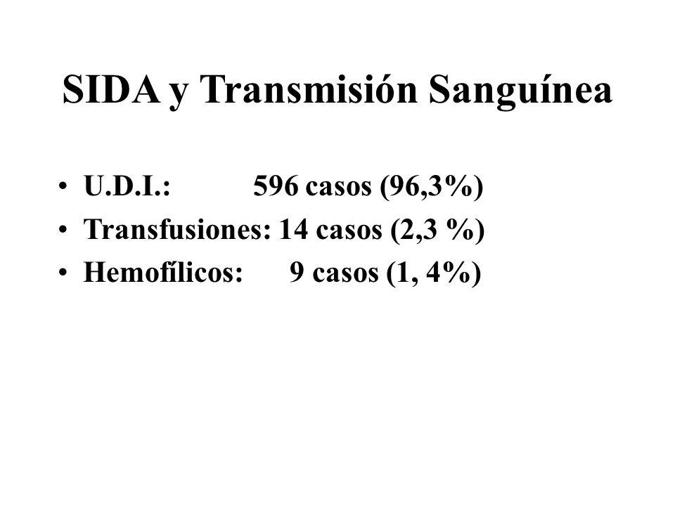 SIDA y Transmisión Sanguínea U.D.I.: 596 casos (96,3%) Transfusiones: 14 casos (2,3 %) Hemofílicos: 9 casos (1, 4%)
