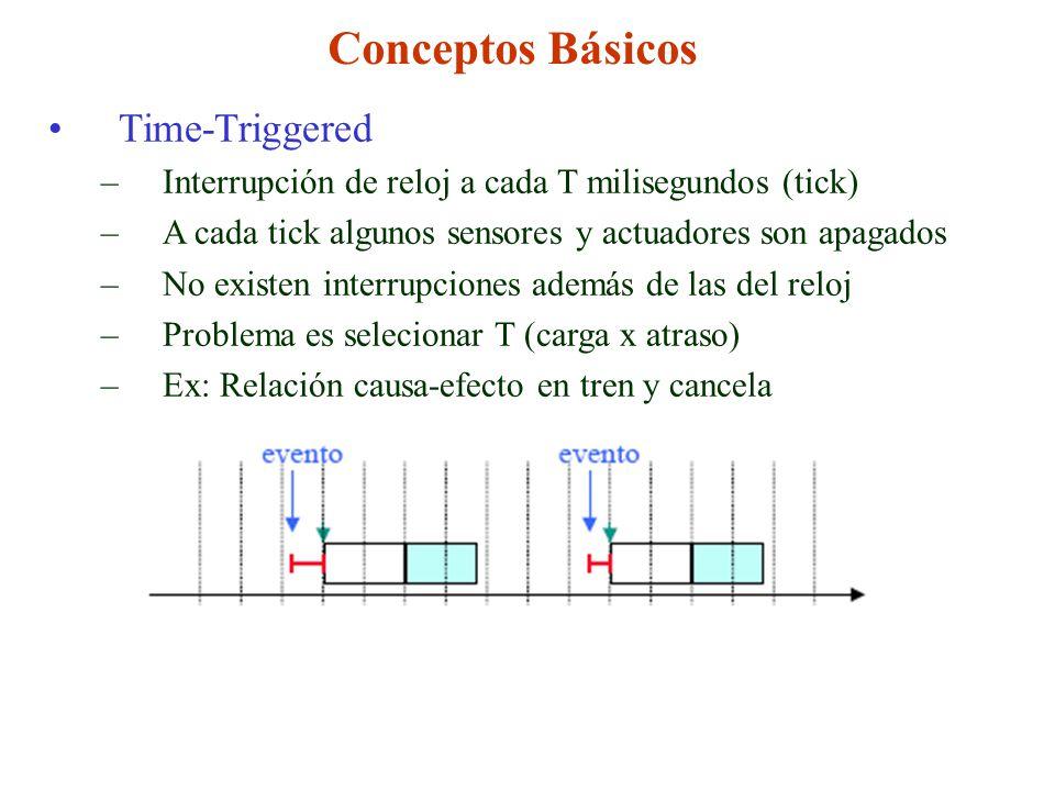 Conceptos Básicos Time-Triggered –Interrupción de reloj a cada T milisegundos (tick) –A cada tick algunos sensores y actuadores son apagados –No existen interrupciones además de las del reloj –Problema es selecionar T (carga x atraso) –Ex: Relación causa-efecto en tren y cancela