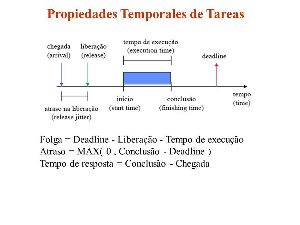 Propiedades Temporales de Tareas Folga = Deadline - Liberação - Tempo de execução Atraso = MAX( 0, Conclusão - Deadline ) Tempo de resposta = Conclusão - Chegada