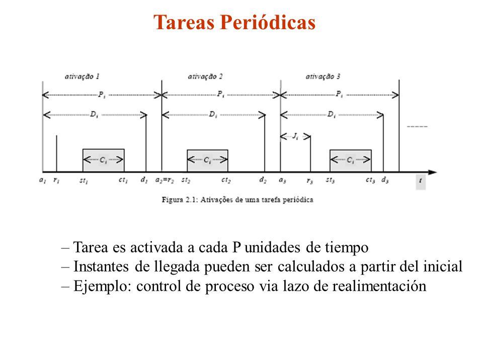 Tareas Periódicas – Tarea es activada a cada P unidades de tiempo – Instantes de llegada pueden ser calculados a partir del inicial – Ejemplo: control