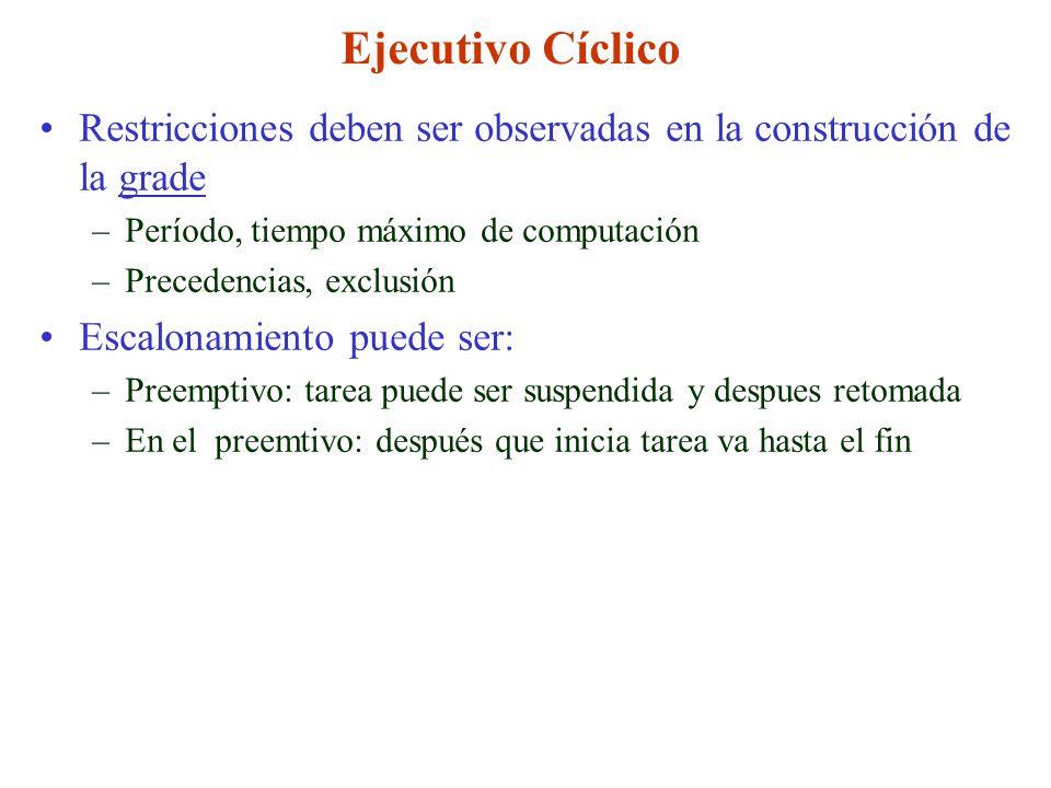 Ejecutivo Cíclico Restricciones deben ser observadas en la construcción de la grade –Período, tiempo máximo de computación –Precedencias, exclusión Es