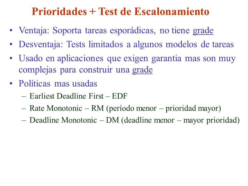 Prioridades + Test de Escalonamiento Ventaja: Soporta tareas esporádicas, no tiene grade Desventaja: Tests limitados a algunos modelos de tareas Usado