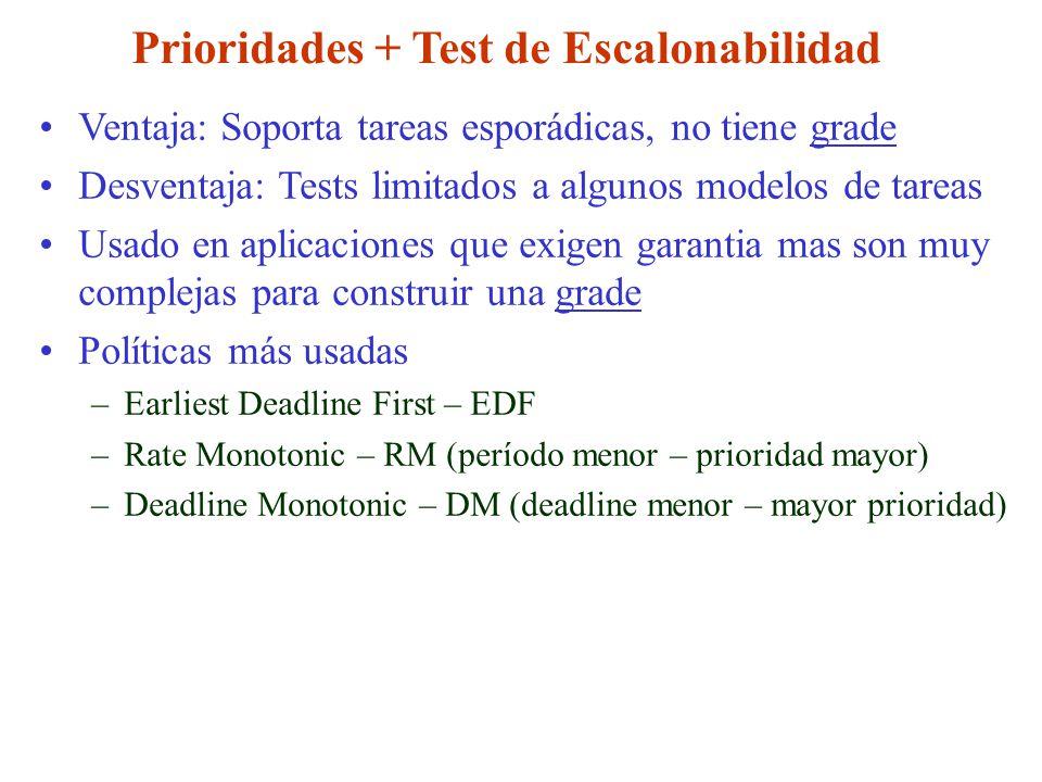 Prioridades + Test de Escalonabilidad Ventaja: Soporta tareas esporádicas, no tiene grade Desventaja: Tests limitados a algunos modelos de tareas Usad