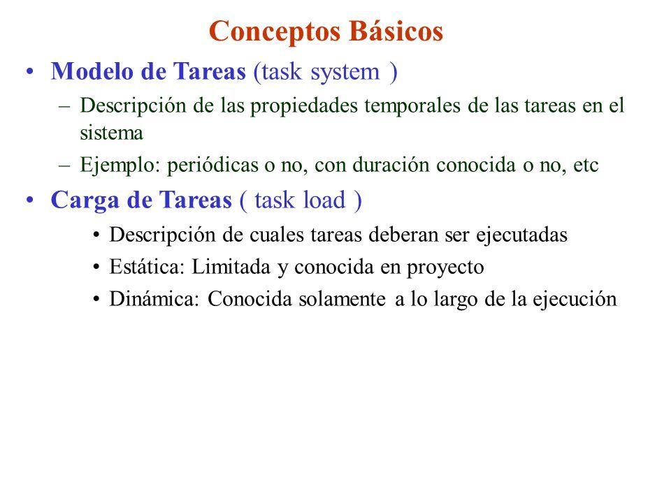Conceptos Básicos Modelo de Tareas (task system ) –Descripción de las propiedades temporales de las tareas en el sistema –Ejemplo: periódicas o no, co