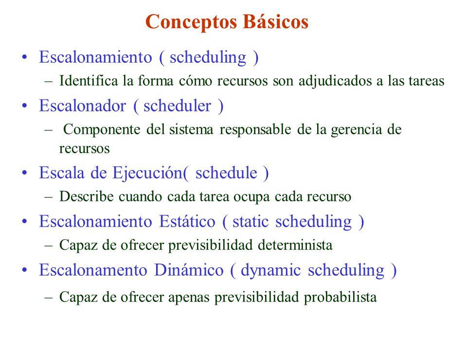 Conceptos Básicos Escalonamiento ( scheduling ) –Identifica la forma cómo recursos son adjudicados a las tareas Escalonador ( scheduler ) – Componente del sistema responsable de la gerencia de recursos Escala de Ejecución( schedule ) –Describe cuando cada tarea ocupa cada recurso Escalonamiento Estático ( static scheduling ) –Capaz de ofrecer previsibilidad determinista Escalonamento Dinámico ( dynamic scheduling ) –Capaz de ofrecer apenas previsibilidad probabilista