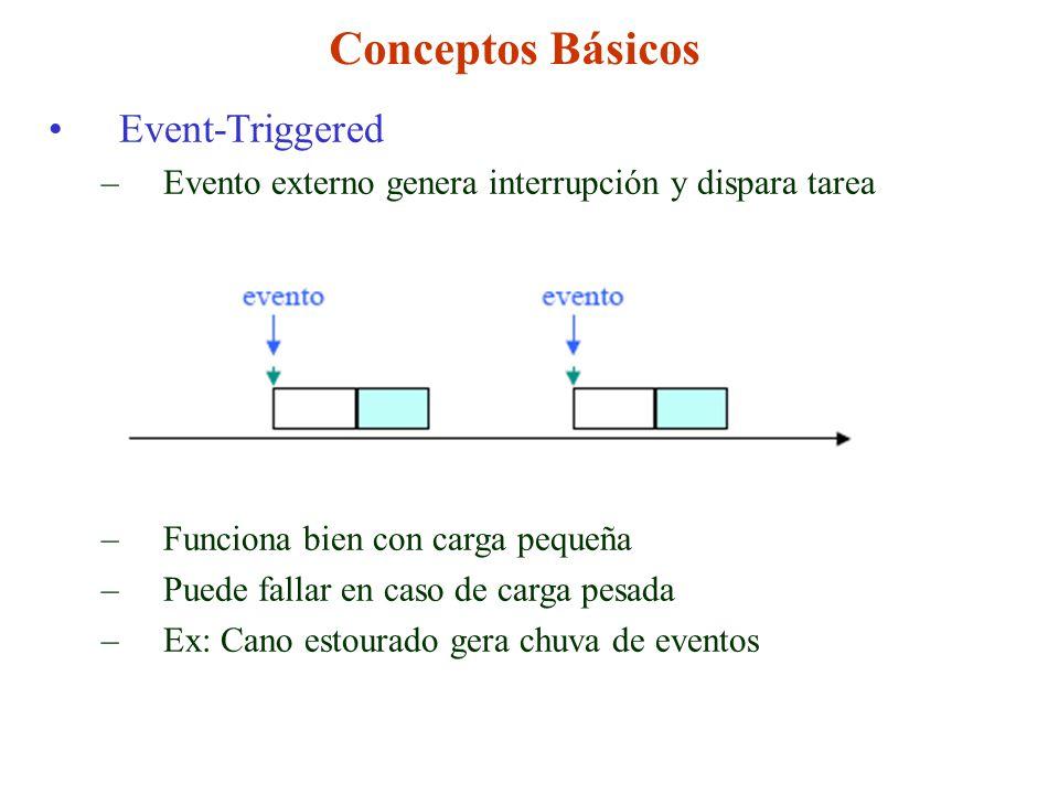 Conceptos Básicos Event-Triggered –Evento externo genera interrupción y dispara tarea –Funciona bien con carga pequeña –Puede fallar en caso de carga